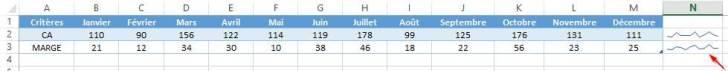 Donnez vie à vos tableaux Excel grâce aux graphiques Sparkline