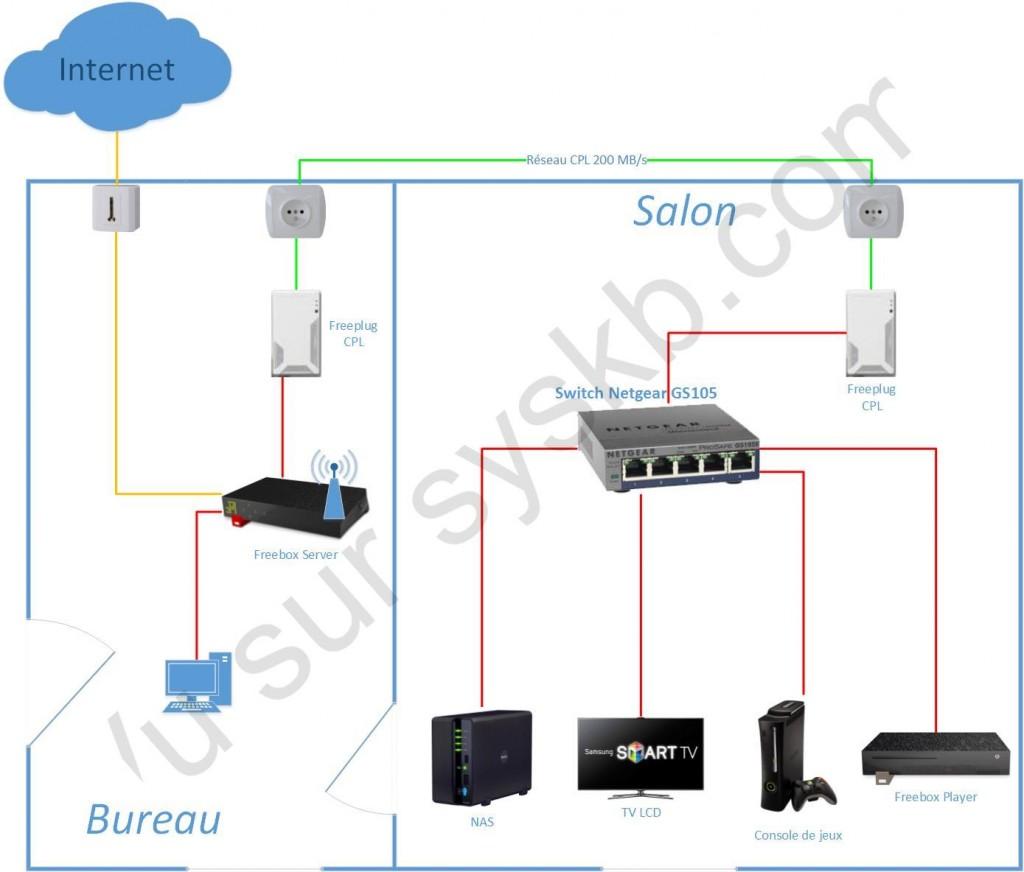 Netgear Pro Safe GS105SE - 5 ports