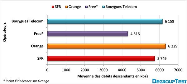 Free Mobile : Le plus lent des opérateurs au 1er trimestre 2013 !