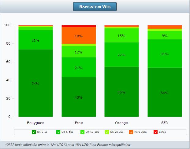 4G Monitor : le benchmark des connexions mobiles
