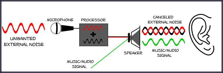 Comment fonctionne les casques anti-bruits actifs