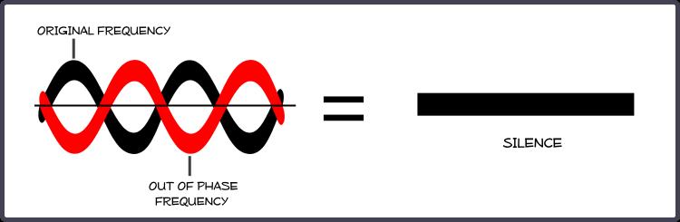 http://syskb.com/wp-content/uploads/2014/02/NoiseCancel-Diagram.png