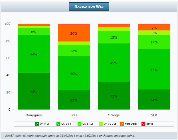 2014-07-16 09_15_50-4G Monitor - Testez les performances des opérateurs mobiles