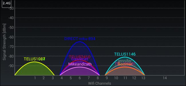 Comment trouver le meilleur Canal Wifi pour sa BOX ou son Routeur