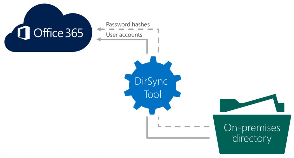 Synchroniser votre Active Directory avec Office 365 grâce à DirSync