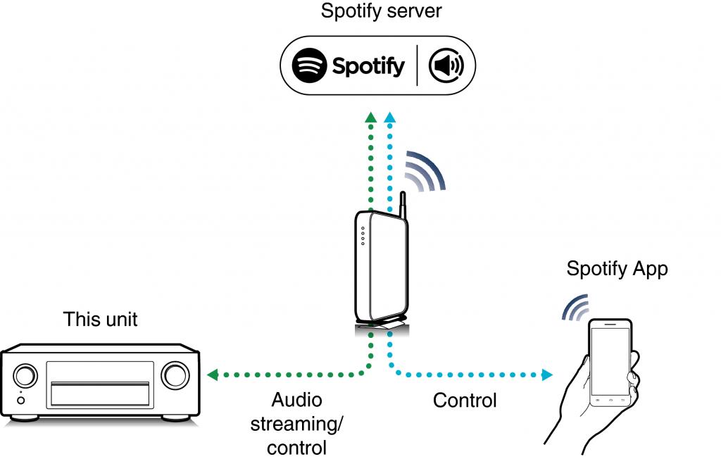 Comment écouter Spotify sur une chaîne Hi-Fi