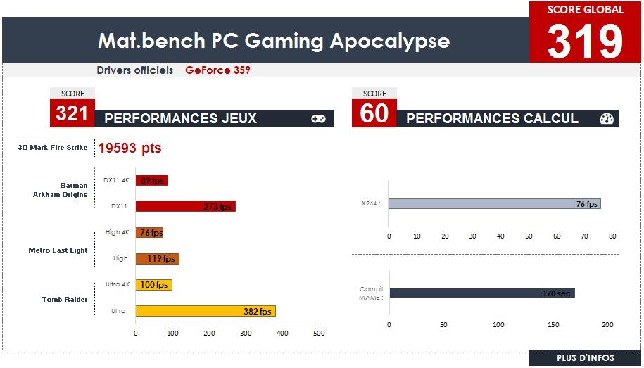Les meilleures configs PC de Gamer certifiées par Materiel.net