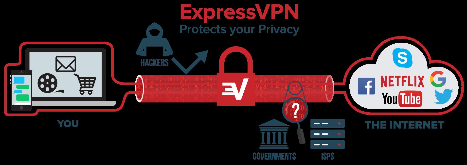 Sécuriser votre ordinateur avec un VPN