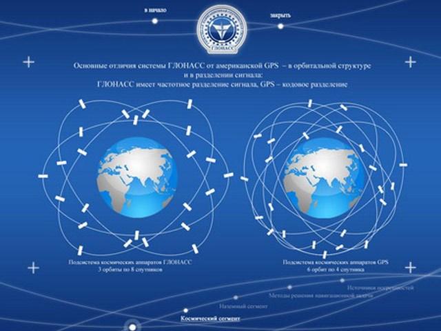 Les orbites GLONASS et GPS