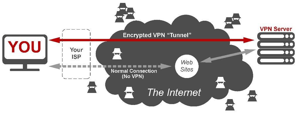 Principe de fonctionnemetn d'un VPN