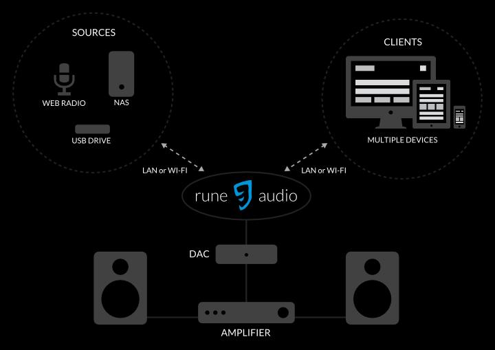 Mettre à jour votre lecteur réseau RuneAudio sur Raspberry Pi