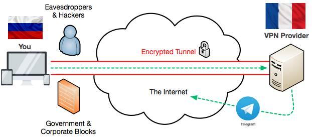 Principe de fonctionnement d'un VPN